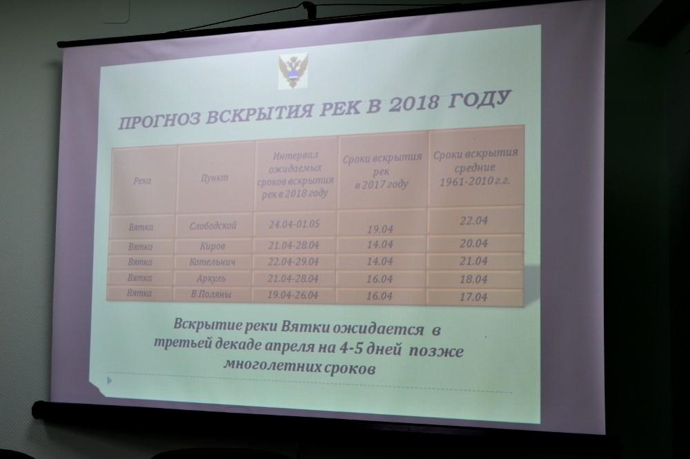 ВЦГМС поведали, каким будет половодье вКирове в 2018-ом году
