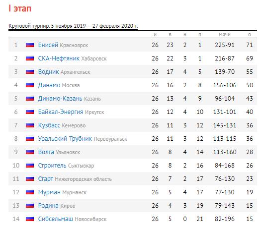 Чемпионат России 2019-2020 гг.