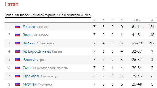 Кубок России - 2020